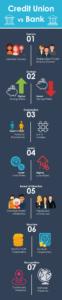 CU V Bank Infographic